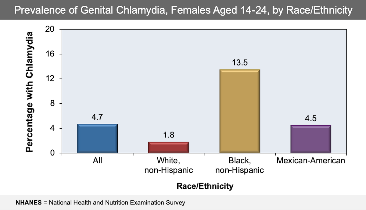 This graph shows the prevalence of chlamydia infection among sexually active females aged 14-24. NHANES = National Health and Nutrition Examination Survey<div>Source: Torrone E, Papp J, Weinstock H. Prevalence of Chlamydia trachomatis genital infection among persons aged 14-39 years--United States, 2007-2012. MMWR Morb Mortal Wkly Rep. 2014;63:834-8.</div>