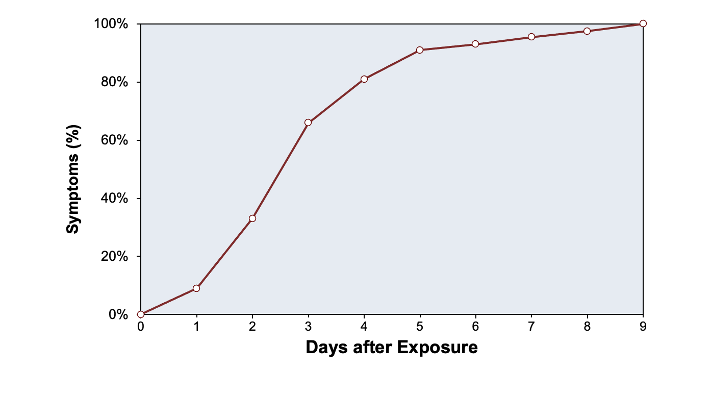 This graph illustrates the timing of onset of urethral symptoms in 44 men following exposure to <em>N</em>. <em>gonorrhoeae</em><div>Source: Harrison WO, Hooper RR, Wiesner PJ, et al. A trial of minocycline given after exposure to prevent gonorrhea. N Engl J Med. 1979;300:1074-8.</br>