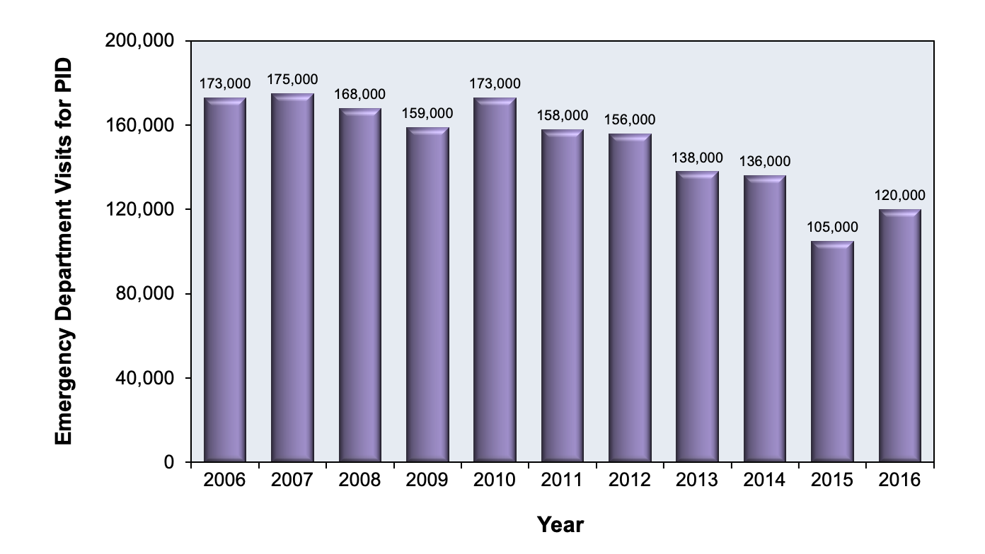 This graphic shows the trends in lifetime prevalence of pelvic inflammatory disease among sexually experienced women aged 15-44  years by race/ethnicity, National Survey of Family Growth, 1995, 2002, 2006–2010, 2011-2013<div>Source: Leichliter JS, Chandra A, Aral SO. Correlates of self-reported pelvic inflammatory disease treatment in sexually experienced reproductive-aged women in the United States, 1995 and 2006-2010. Sex Transm Dis. 2013;40:413-8. Additional data for 2011-2013 provided separately.</div>