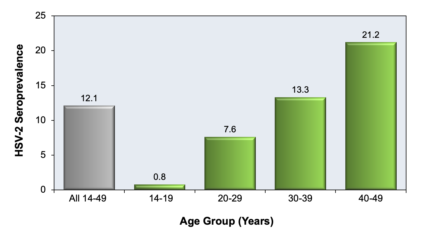 This figure is based on HSV-2 seroprevalence data from persons aged 14 to 49 years of age in the National Health and Nutrition Examination Survey (NHANES) conducted 2007-2010. For both males and females, the HSV-2 seroprevalence is much higher in non-Hispanic blacks than non-Hispanic whites.<div>Source: Fanfair RN, Zaidi A, Taylor LD, Xu F, Gottlieb S, Markowitz L. Trends in seroprevalence of herpes simplex virus type 2 among non-Hispanic blacks and non-Hispanic whites aged 14 to 49 years--United States, 1988 to 2010. Sex Transm Dis. 2013;40:860-4.</div>