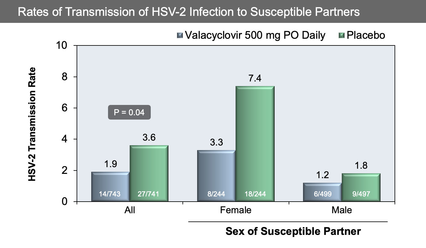 This study involved 1484 HSV-serodiscordant, heterosexual, monogamous couples. Partners with symptomatic genital HSV-2 infection were randomized to receive 8 months of oral valacyclovir 500 mg once daily or placebo.<div>Source: Corey L, Wald A, Patel R, et al. Once-daily valacyclovir to reduce the risk of transmission of genital herpes. N Engl J Med. 2004;350:11-20.</div>