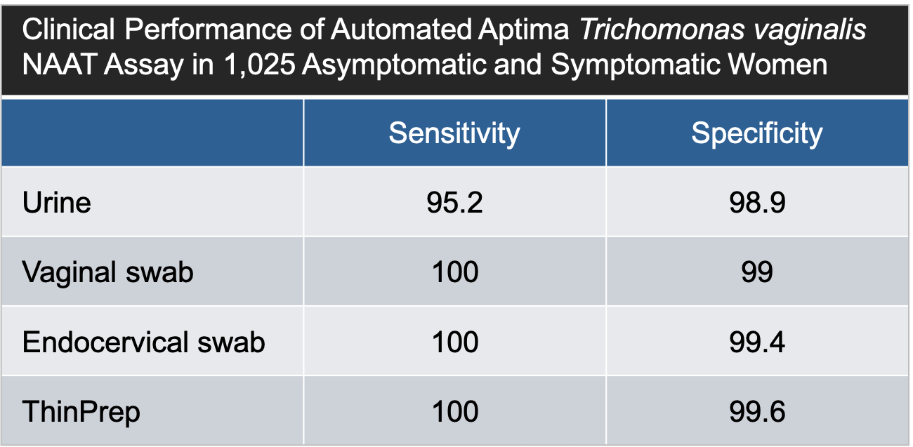 This graphic shows the sensitivity and specificity of the Aptima nucleic acid amplification test (NAAT) in 933 women. Among the women enrolled, 60% were symptomatic, most often with vaginal discharge.<div>Source: Schwebke JR, Hobbs MM, Taylor SN, et al. Molecular testing for Trichomonas vaginalis in women: results from a prospective U.S. clinical trial. J Clin Microbiol. 2011;49:4106-11.</div>