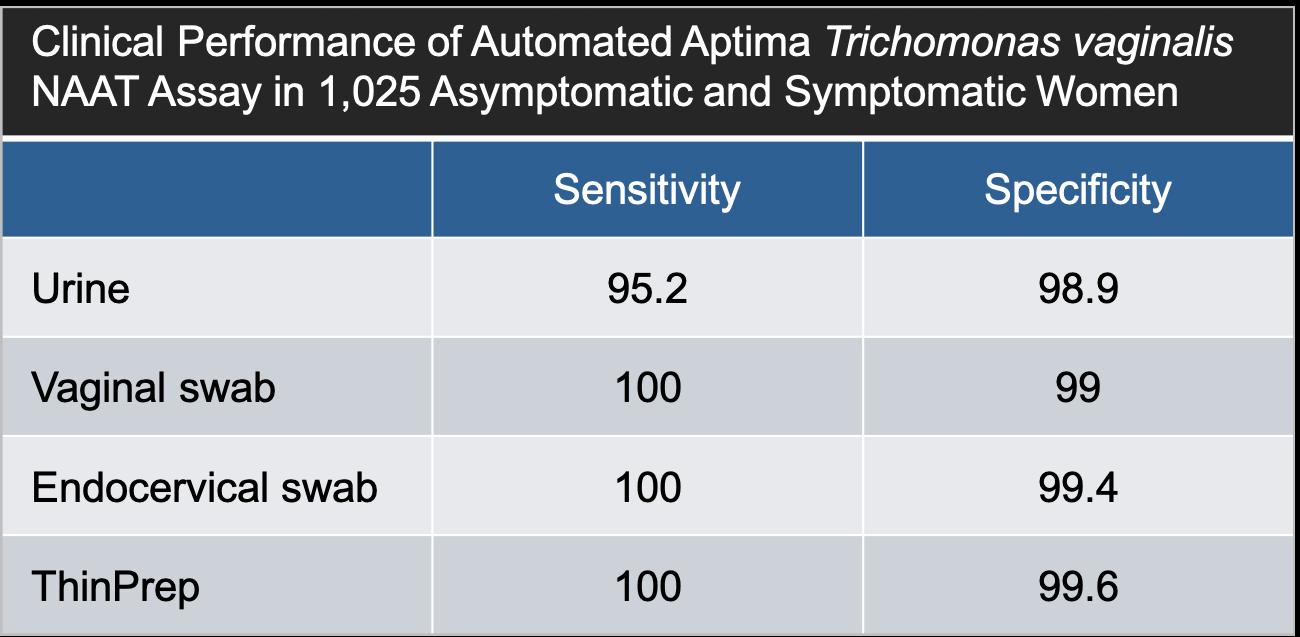 Sex abuse trichomonas gold standard hyperemia