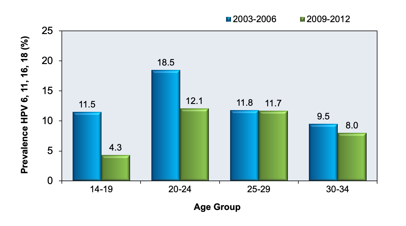 This graph shows the cervicovaginal prevalence of human papillomavirus types 6, 11, 16 and 18 among women aged 14–34, with the prevalence broken out by age group and time period. The data was collected from the NHANES Surveys in 2003–2006 and 2009–2012.<div>Source: Markowitz LE, Dunne EF, Saraiya M, et al. Human papillomavirus vaccination: recommendations of the Advisory Committee on Immunization Practices (ACIP). MMWR Recomm Rep. 2014;63:1-30.</div>