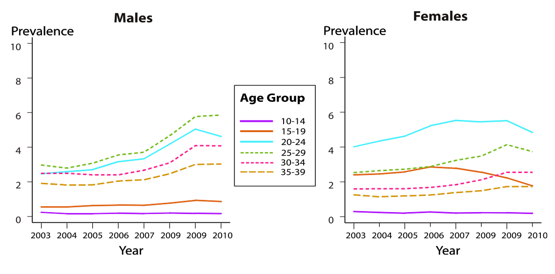 This graphic shows the annual anogenital wart prevalence (per 1000 person-years) in the United States for male and female private insurance enrollees aged 10-39 years of age. These data are from Truven Health Analytics MarketScan Commercial Claims and Encounters Database, United States, 2003–2010.<div>Source: Flagg EW, Schwartz R, Weinstock H. Prevalence of anogenital warts among participants in private health plans in the United States, 2003-2010: potential impact of human papillomavirus vaccination. Am J Public Health. 2013;103:1428-35.</div>