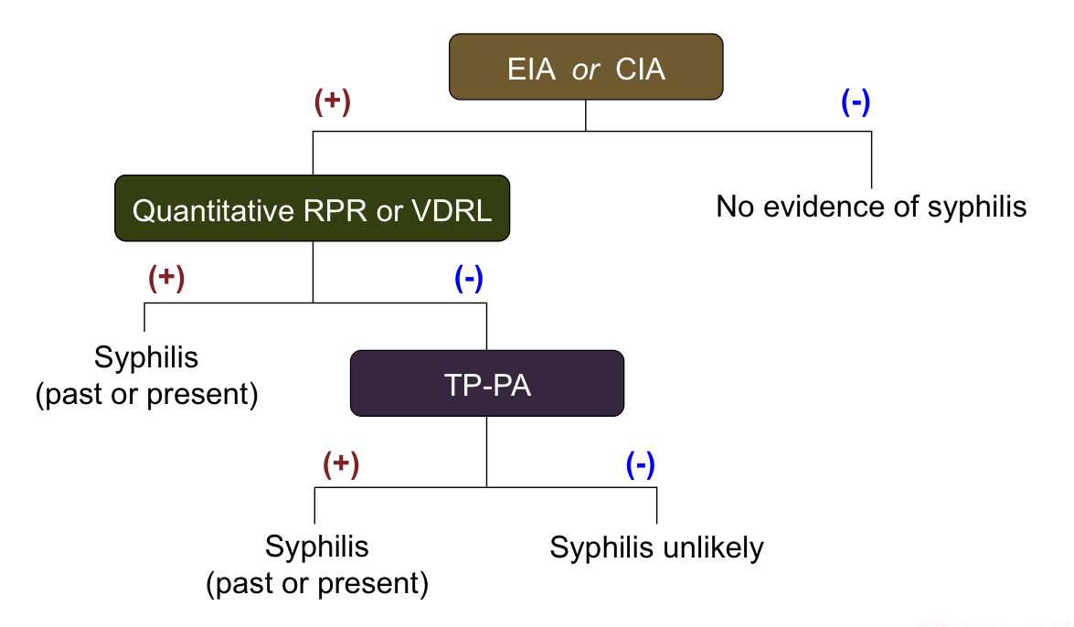 The reverse serologic screening algorithm uses an initial treponemal test for screening, followed by a nontreponemal test confirmation. A specimen with reactive EIA/CIA results should be tested reflexively with a quantitative nontreponemal test (RPR or VDRL). </br>Abbreviations: EIA = enzyme immunoassay; CIA = chemiluminescence immunoassays; RPR = rapid plasma reagin; VDRL = Venereal Disease Research Laboratory; TP-PA = <em>Treponema pallidum</em> particle agglutination.<div>Source: Centers for Disease Control and Prevention (CDC). Discordant results from reverse sequence syphilis screening--five laboratories, United States, 2006-2010. MMWR Morb Mortal Wkly Rep. 2011;60:133-7.</div>