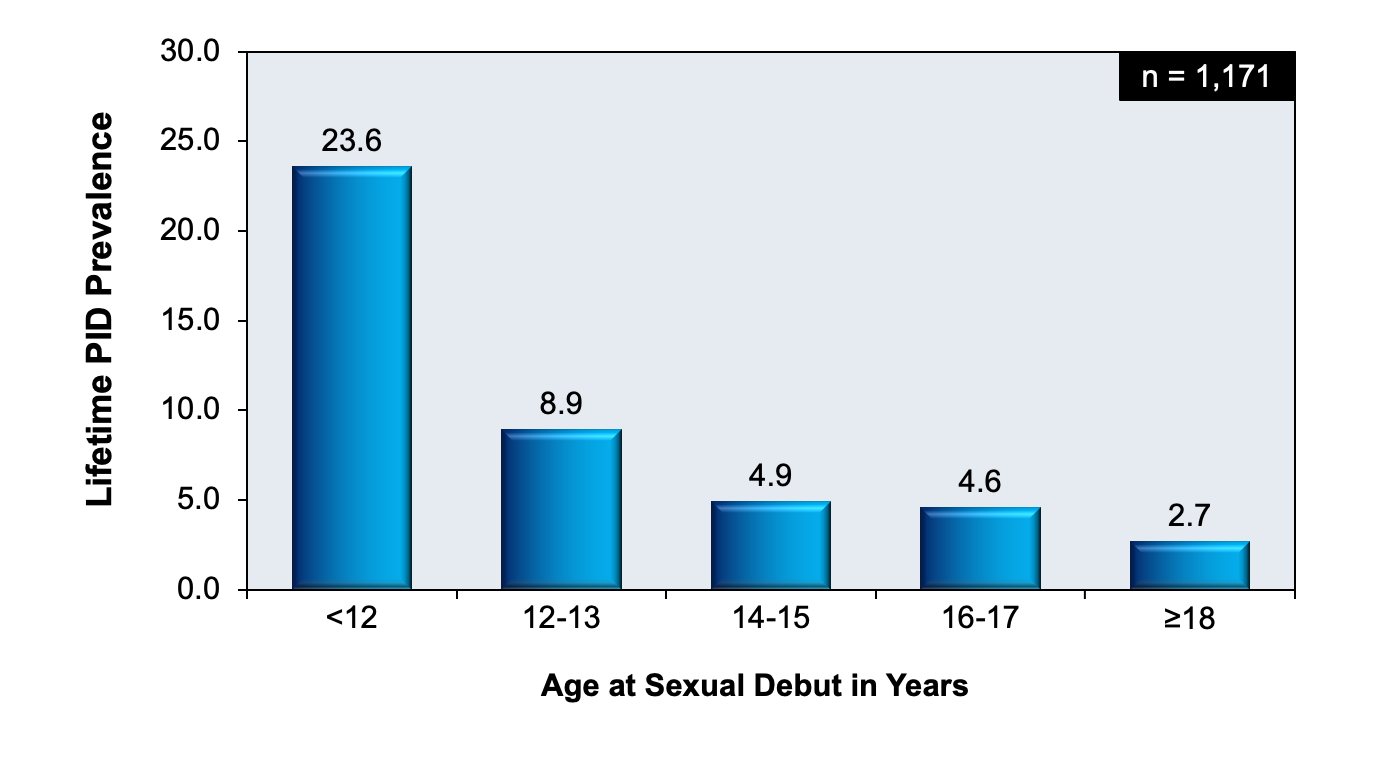 In NHANES 2013-2014, 1,171 sexually experienced women 18-44 years of age were interviewed regarding a lifetime diagnosis of PID. This graph shows the correlation of age of sexual debut and lifetime prevalence of PID.<div>Source: Kreisel K, Torrone E, Bernstein K, Hong J, Gorwitz R. Prevalence of Pelvic Inflammatory Disease in Sexually Experienced Women of Reproductive Age - United States, 2013-2014. MMWR Morb Mortal Wkly Rep. 2017;66:80-3.</div>