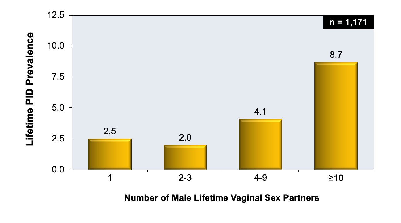 In NHANES 2013-2014, 1,171 sexually experienced women 18-44 years of age were interviewed regarding a lifetime diagnosis of PID.  This graph shows the correlation of number of male lifetime vaginal sex partners and lifetime prevalence of PID.<div>Source: Kreisel K, Torrone E, Bernstein K, Hong J, Gorwitz R. Prevalence of Pelvic Inflammatory Disease in Sexually Experienced Women of Reproductive Age - United States, 2013-2014. MMWR Morb Mortal Wkly Rep. 2017;66:80-3.</div>